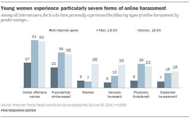 Young-women-experience-particularly-severe-forms-of-online-harassment-Pew-Research-Center